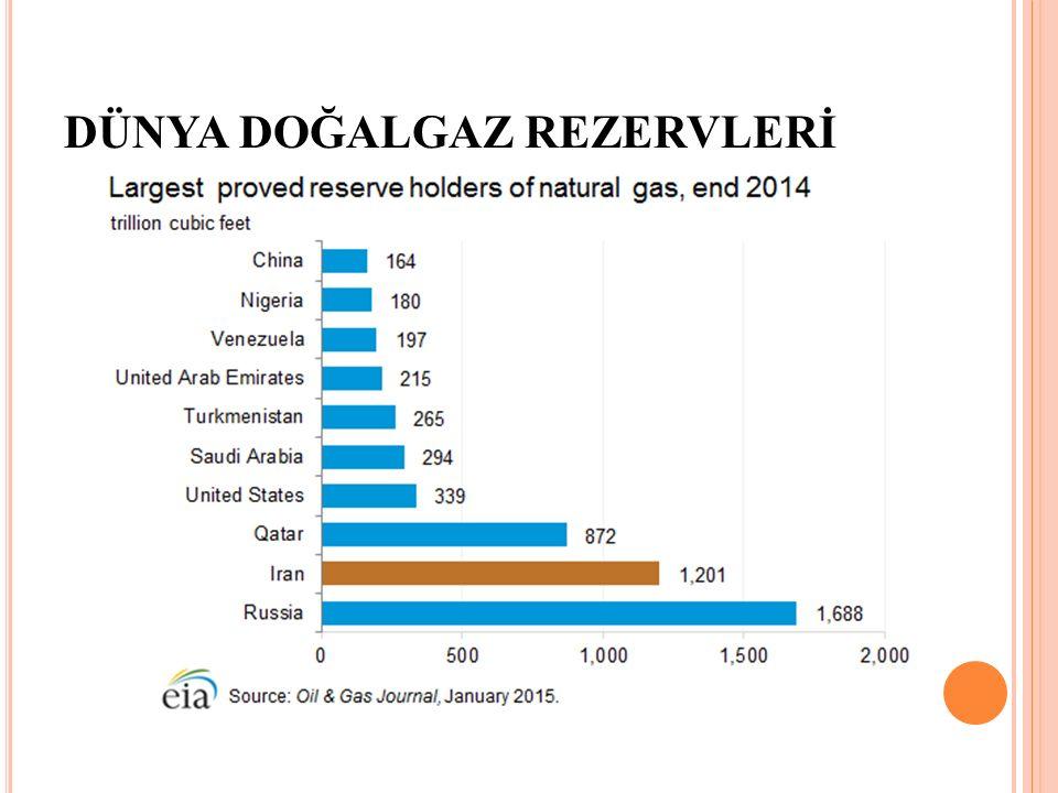 Suudi Arabistan petrol rezervleri açısından dünyada 2.
