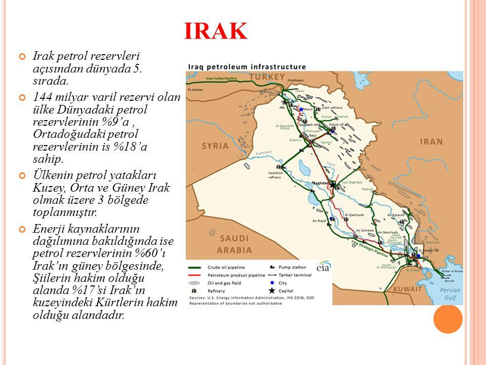 Irak petrol rezervleri açısından dünyada 5. sırada.