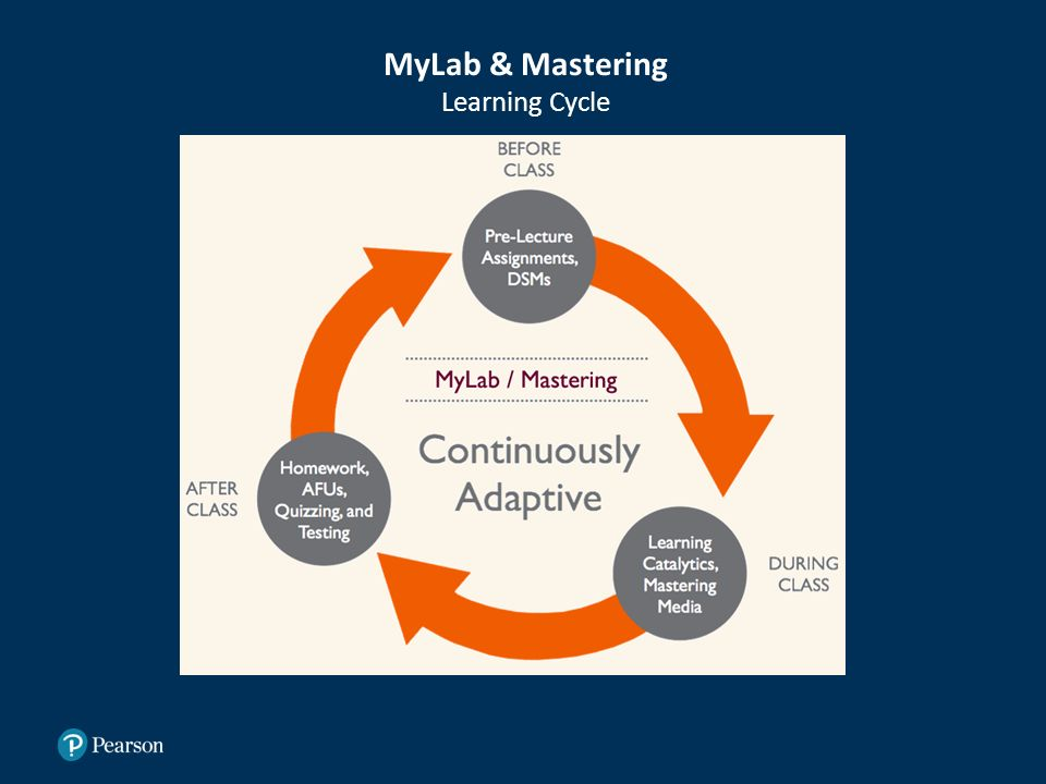 MyLab & Mastering Learning Cycle