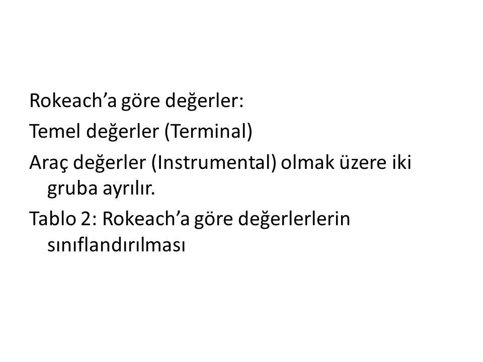 Rokeach'a göre değerler: Temel değerler (Terminal) Araç değerler (Instrumental) olmak üzere iki gruba ayrılır. Tablo 2: Rokeach'a göre değerlerlerin s