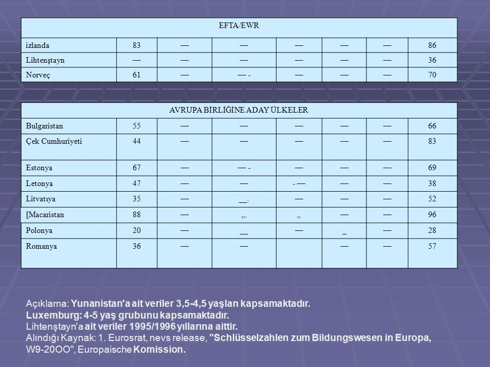 """EFTA/EWR izlanda83—————86 Lihtenştayn——————36 Norveç61—— -———70 AVRUPA BİRLİĞİNE ADAY ÜLKELER Bulgaristan55—————66 Çek Cumhuriyeti44—————83 Estonya67—— -———69 Letonya47——- ———38 Litvatıya35—__.———52 [Macaristan88—"""".""""——96 Polonya20—__—_—28 Romanya36————57 Açıklama: Yunanistan a ait veriler 3,5-4,5 yaşlan kapsamaktadır."""