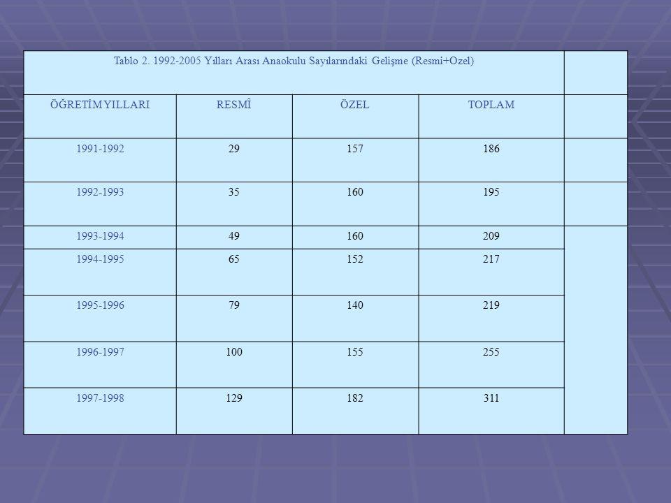 Tablo 2. 1992-2005 Yılları Arası Anaokulu Sayılarındaki Gelişme (Resmi+Ozel) ÖĞRETİM YILLARIRESMÎÖZELTOPLAM 1991-199229157186 1992-199335160195 1993-1