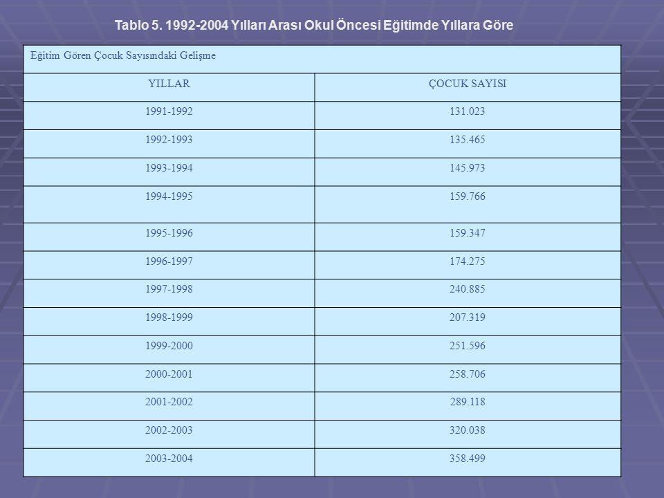 Eğitim Gören Çocuk Sayısındaki Gelişme YILLARÇOCUK SAYISI 1991-1992131.023 1992-1993135.465 1993-1994145.973 1994-1995159.766 1995-1996159.347 1996-19