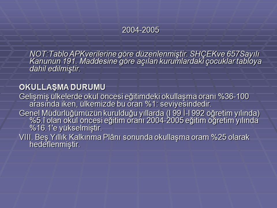 2004-2005 NOT:Tablo APKverilerine göre düzenlenmiştir.