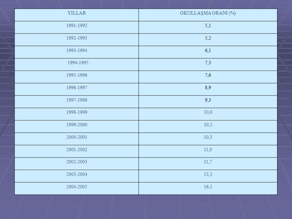 YILLAROKULLAŞMA ORANI (%) 1991-19925,1 1992-19935,2 1993-19946,1 1994-19957,3 1995-19967,6 1996-19978,9 1997-19989,3 1998-199910,0 1999-200010,2 2000-