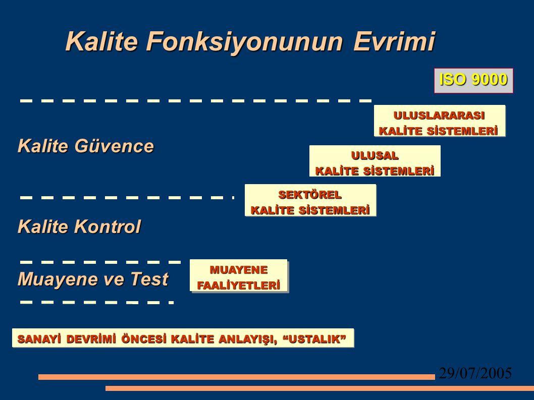 29/07/2005 Kalite Fonksiyonunun Evrimi SANAYİ DEVRİMİ ÖNCESİ KALİTE ANLAYIŞI, USTALIK MUAYENEFAALİYETLERİ SEKTÖREL KALİTE SİSTEMLERİ ULUSAL ULUSLARARASI ULUSLARARASI KALİTE SİSTEMLERİ Muayene ve Test Kalite Kontrol Kalite Güvence ISO 9000