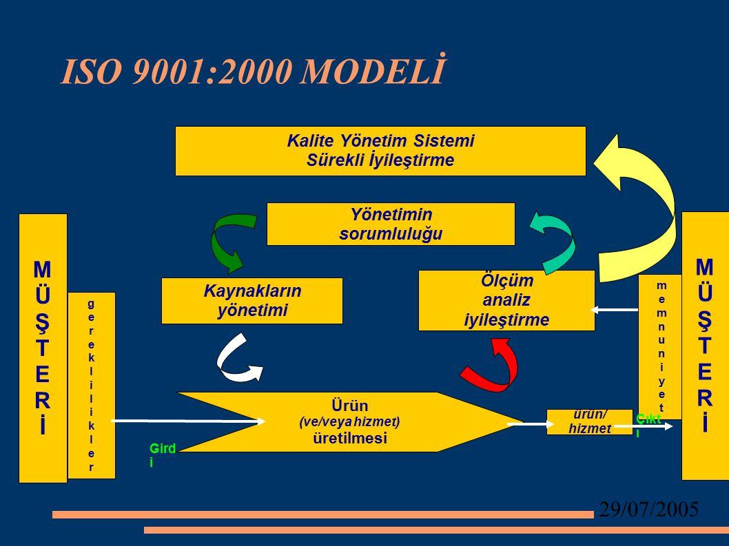 29/07/2005 ISO 9001:2000 MODELİ Kalite Yönetim Sistemi Sürekli İyileştirme MÜŞTERİMÜŞTERİ gerekliliklergereklilikler Yönetimin sorumluluğu Kaynakların yönetimi Ölçüm analiz iyileştirme Ürün (ve/veya hizmet) üretilmesi ürün/ hizmet memnuniyetmemnuniyet MÜŞTERİMÜŞTERİ Çıkt ı Gird i