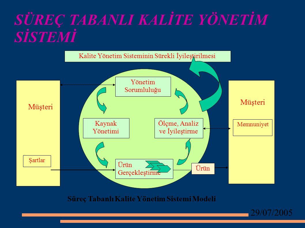 29/07/2005 SÜREÇ TABANLI KALİTE YÖNETİM SİSTEMİ Kalite Yönetim Sisteminin Sürekli İyileştirilmesi Yönetim Sorumluluğu Ölçme, Analiz ve İyileştirme Kaynak Yönetimi Ürün Gerçekleştirme Müşteri Şartlar Müşteri Memnuniyet Ürün Süreç Tabanlı Kalite Yönetim Sistemi Modeli