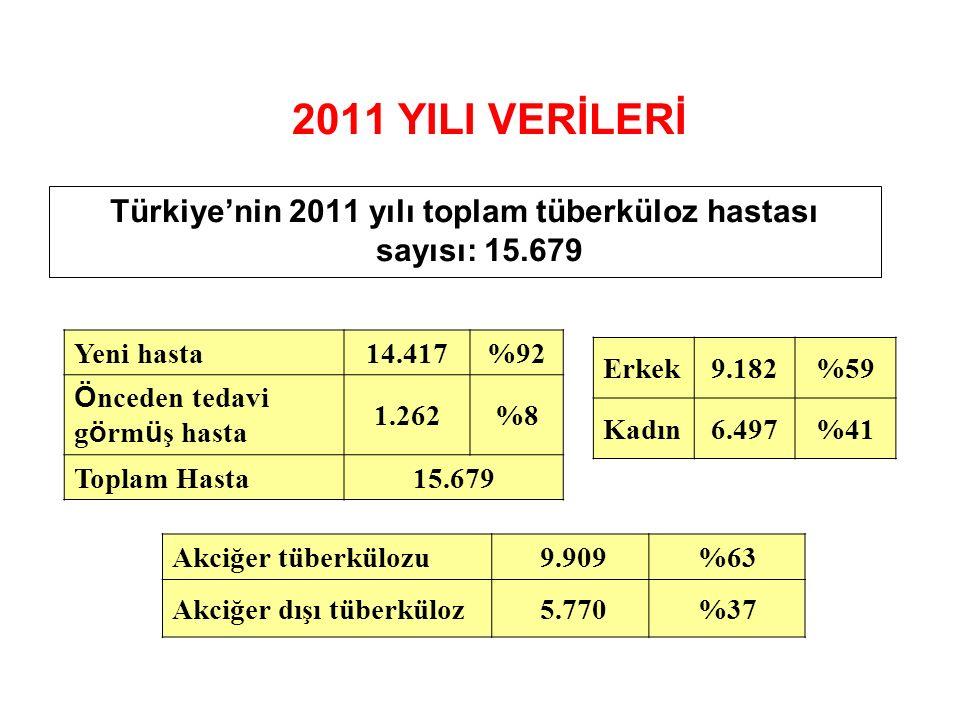 2011 YILI VERİLERİ Türkiye'nin 2011 yılı toplam tüberküloz hastası sayısı: 15.679 Erkek9.182%59 Kadın6.497%41 Akciğer tüberkülozu 9.909%63 Akciğer dış
