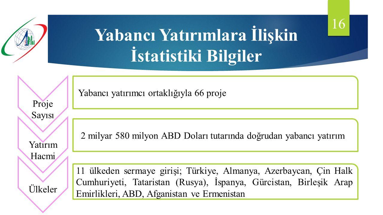 Yabancı Yatırımlara İlişkin İstatistiki Bilgiler 16 Proje Sayısı Yatırım Hacmi Ülkeler 2 milyar 580 milyon ABD Doları tutarında doğrudan yabancı yatırım Yabancı yatırımcı ortaklığıyla 66 proje 11 ülkeden sermaye girişi; Türkiye, Almanya, Azerbaycan, Çin Halk Cumhuriyeti, Tataristan (Rusya), İspanya, Gürcistan, Birleşik Arap Emirlikleri, ABD, Afganistan ve Ermenistan