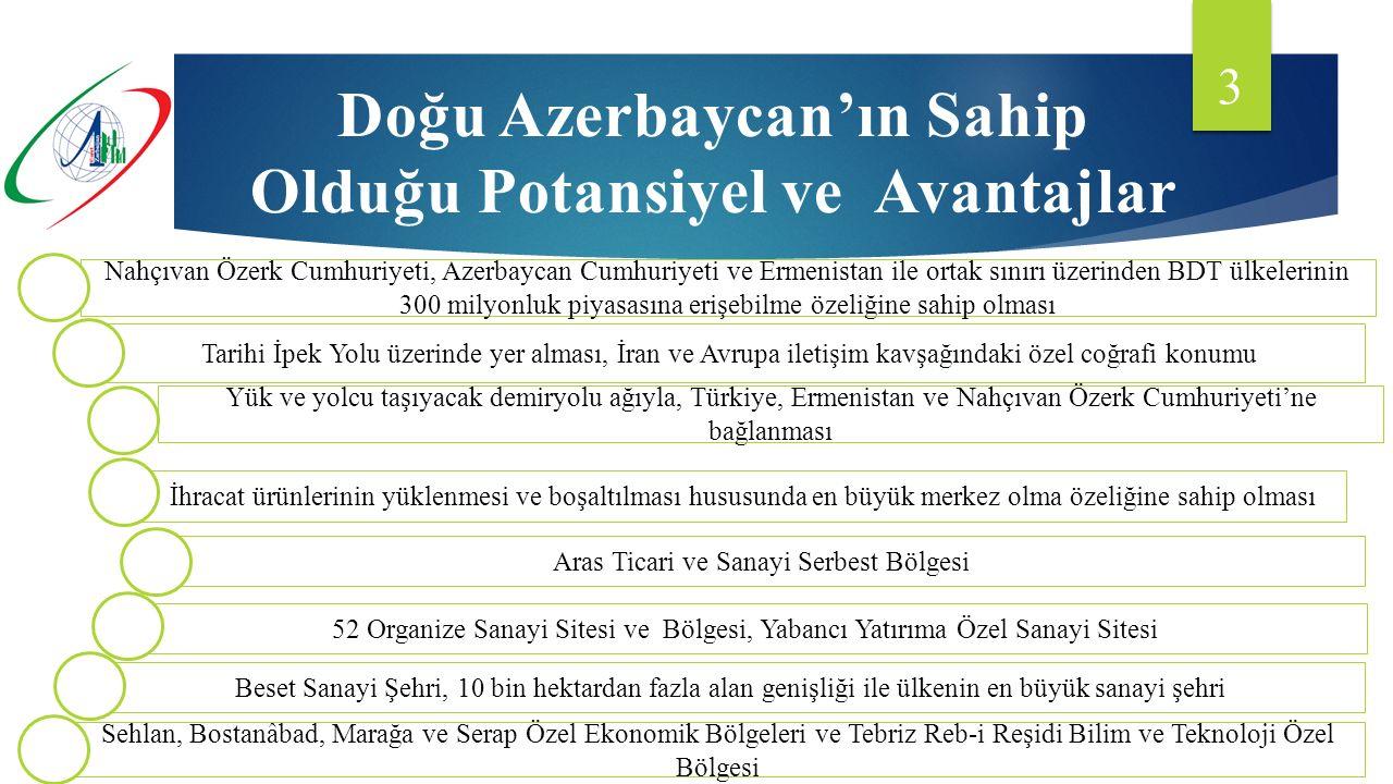 3 Doğu Azerbaycan'ın Sahip Olduğu Potansiyel ve Avantajlar Nahçıvan Özerk Cumhuriyeti, Azerbaycan Cumhuriyeti ve Ermenistan ile ortak sınırı üzerinden BDT ülkelerinin 300 milyonluk piyasasına erişebilme özeliğine sahip olması Tarihi İpek Yolu üzerinde yer alması, İran ve Avrupa iletişim kavşağındaki özel coğrafi konumu Yük ve yolcu taşıyacak demiryolu ağıyla, Türkiye, Ermenistan ve Nahçıvan Özerk Cumhuriyeti'ne bağlanması İhracat ürünlerinin yüklenmesi ve boşaltılması hususunda en büyük merkez olma özeliğine sahip olması Aras Ticari ve Sanayi Serbest Bölgesi 52 Organize Sanayi Sitesi ve Bölgesi, Yabancı Yatırıma Özel Sanayi Sitesi Beset Sanayi Şehri, 10 bin hektardan fazla alan genişliği ile ülkenin en büyük sanayi şehri Sehlan, Bostanâbad, Marağa ve Serap Özel Ekonomik Bölgeleri ve Tebriz Reb-i Reşidi Bilim ve Teknoloji Özel Bölgesi