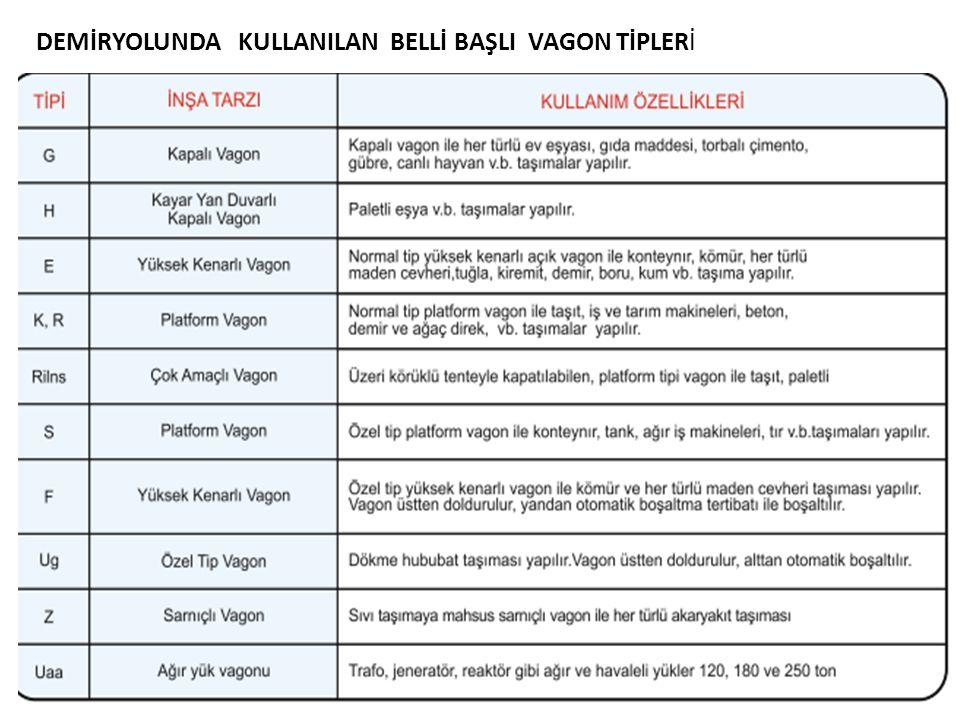 DEMİRYOLUNDA KULLANILAN BELLİ BAŞLI VAGON TİPLERİ