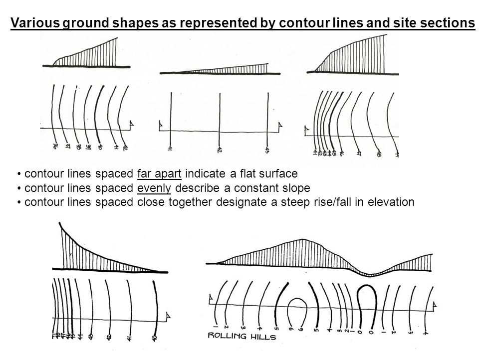 Various ground shapes as represented by contour lines and site sections contour lines spaced far apart indicate a flat surface contour lines spaced evenly describe a constant slope contour lines spaced close together designate a steep rise/fall in elevation