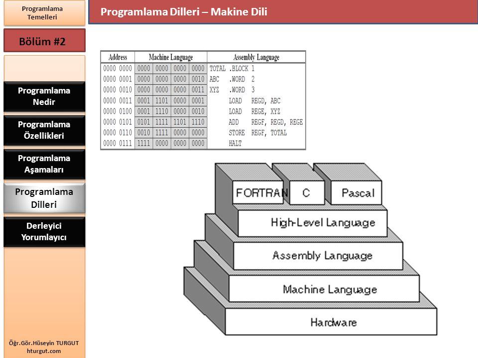 Öğr.Gör.Hüseyin TURGUT hturgut.com Programlama Temelleri Bölüm #2 Programlama Dilleri – Makine Dili Programlama Nedir Programlama Özellikleri Programl