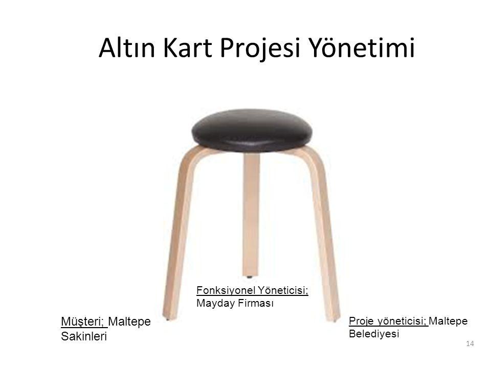 Altın Kart Projesi Yönetimi 14 Proje yöneticisi; Maltepe Belediyesi Fonksiyonel Yöneticisi; Mayday Firması Müşteri; Maltepe Sakinleri