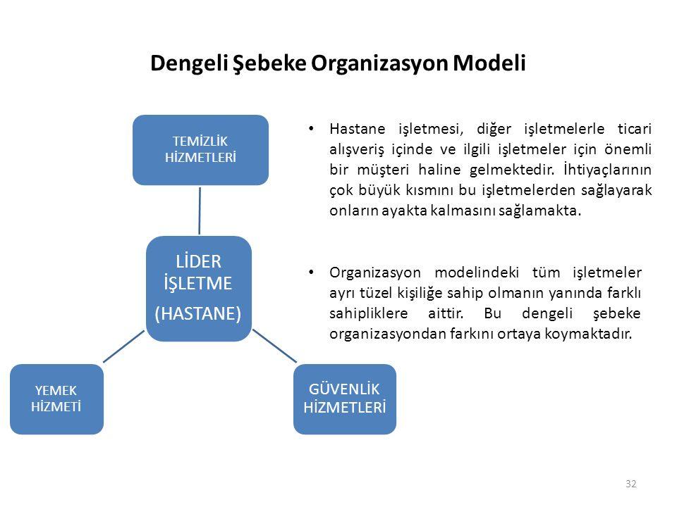 Dengeli Şebeke Organizasyon Modeli LİDER İŞLETME (HASTANE) TEMİZLİK HİZMETLERİ GÜVENLİK HİZMETLERİ YEMEK HİZMETİ Hastane işletmesi, diğer işletmelerle