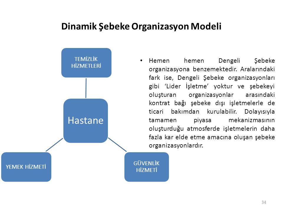 Dinamik Şebeke Organizasyon Modeli Hastane TEMİZLİK HİZMETLERİ GÜVENLİK HİZMETİ YEMEK HİZMETİ Hemen hemen Dengeli Şebeke organizasyona benzemektedir.