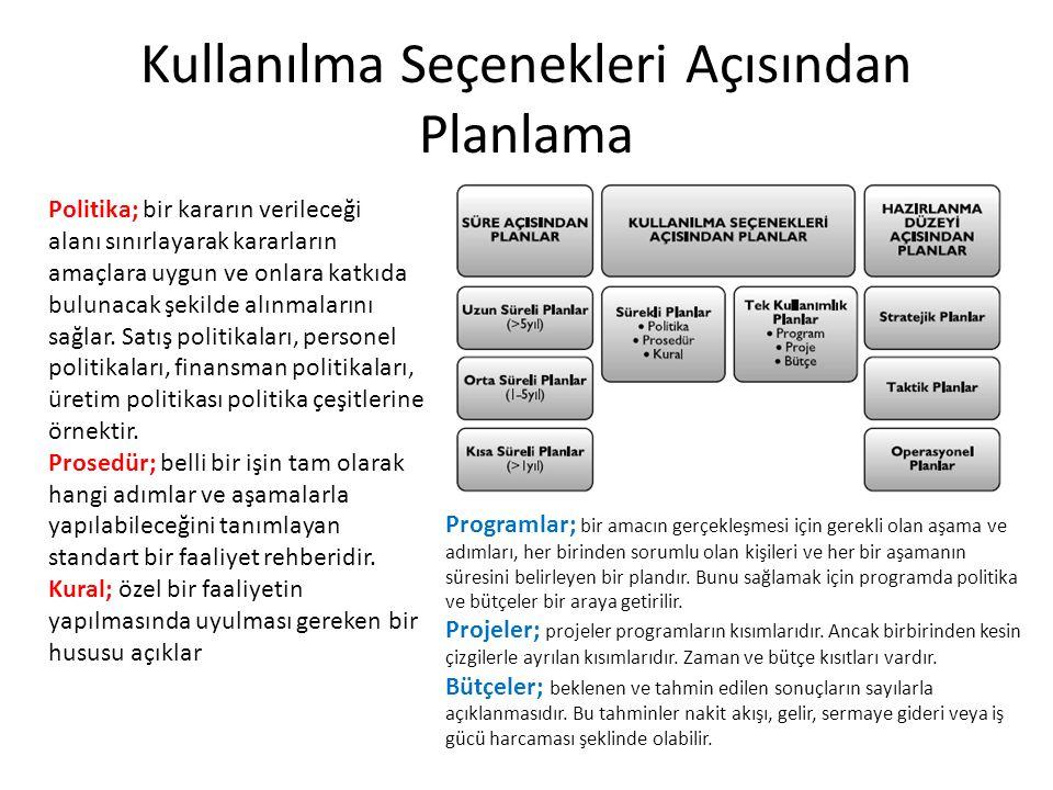 Kullanılma Seçenekleri Açısından Planlama Politika; bir kararın verileceği alanı sınırlayarak kararların amaçlara uygun ve onlara katkıda bulunacak şe