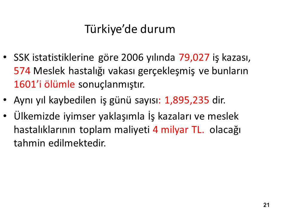 21 Türkiye'de durum SSK istatistiklerine göre 2006 yılında 79,027 iş kazası, 574 Meslek hastalığı vakası gerçekleşmiş ve bunların 1601'i ölümle sonuçlanmıştır.
