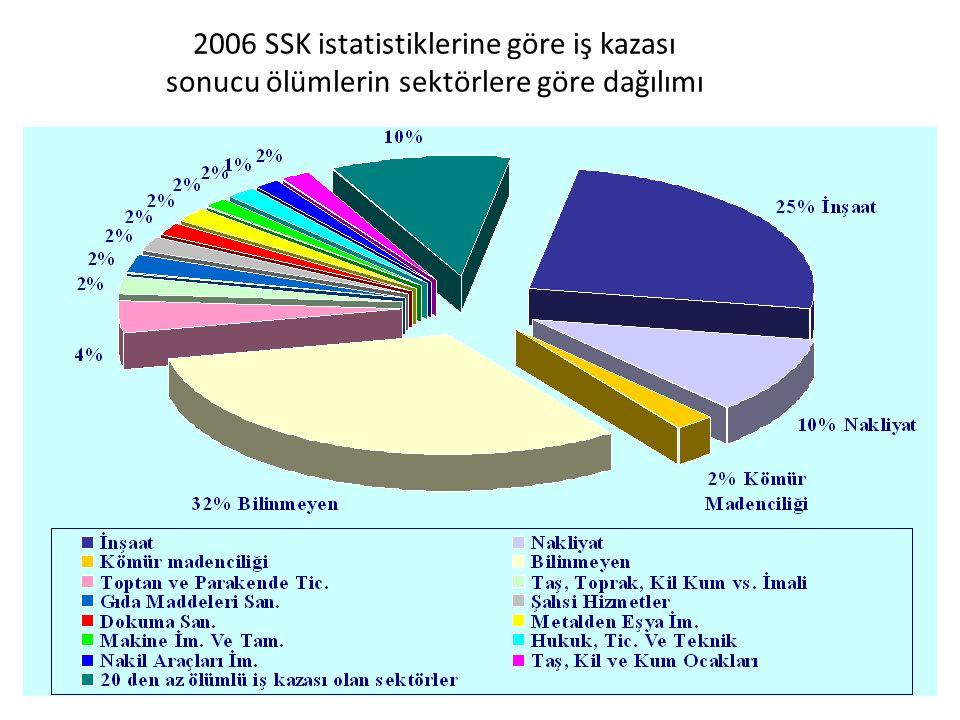 24 2006 SSK istatistiklerine göre iş kazası sonucu ölümlerin sektörlere göre dağılımı