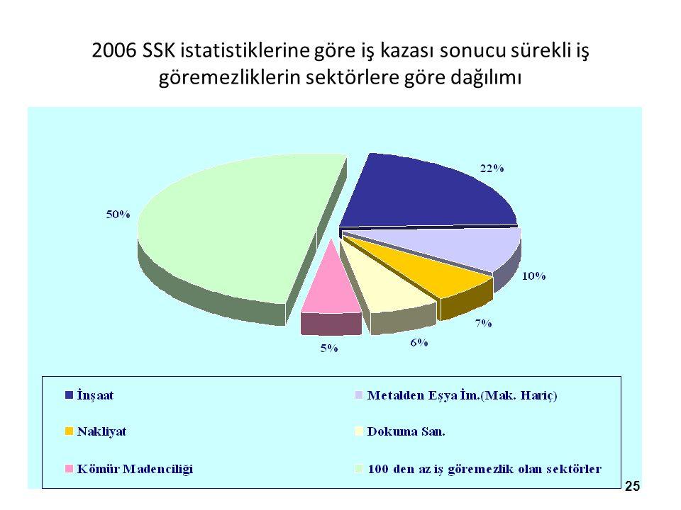 2006 SSK istatistiklerine göre iş kazası sonucu sürekli iş göremezliklerin sektörlere göre dağılımı 25