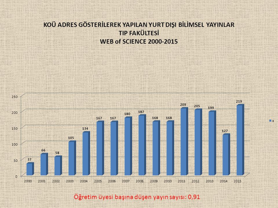 Öğretim üyesi başına düşen yayın sayısı: 0,91