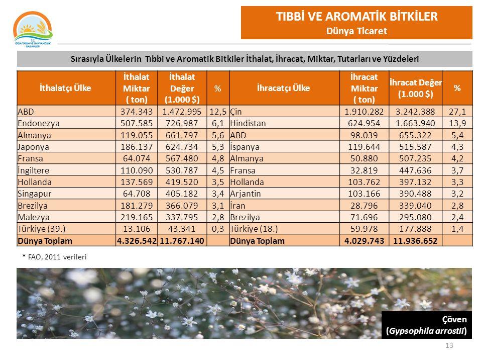13 TIBBİ VE AROMATİK BİTKİLER Dünya Ticaret Sırasıyla Ülkelerin Tıbbi ve Aromatik Bitkiler İthalat, İhracat, Miktar, Tutarları ve Yüzdeleri İthalatçı Ülke İthalat Miktar ( ton) İthalat Değer (1.000 $) %İhracatçı Ülke İhracat Miktar ( ton) İhracat Değer (1.000 $) % ABD374.3431.472.99512,5Çin1.910.2823.242.38827,1 Endonezya507.585726.9876,1Hindistan624.9541.663.94013,9 Almanya119.055661.7975,6ABD98.039655.3225,4 Japonya186.137624.7345,3İspanya119.644515.5874,3 Fransa64.074567.4804,8Almanya50.880507.2354,2 İngiltere110.090530.7874,5Fransa32.819447.6363,7 Hollanda137.569419.5203,5Hollanda103.762397.1323,3 Singapur64.708405.1823,4Arjantin103.166390.4883,2 Brezilya181.279366.0793,1İran28.796339.0402,8 Malezya219.165337.7952,8Brezilya71.696295.0802,4 Türkiye (39.)13.10643.3410,3Türkiye (18.)59.978177.8881,4 Dünya Toplam4.326.54211.767.140Dünya Toplam4.029.74311.936.652 Çöven (Gypsophila arrostii) * FAO, 2011 verileri