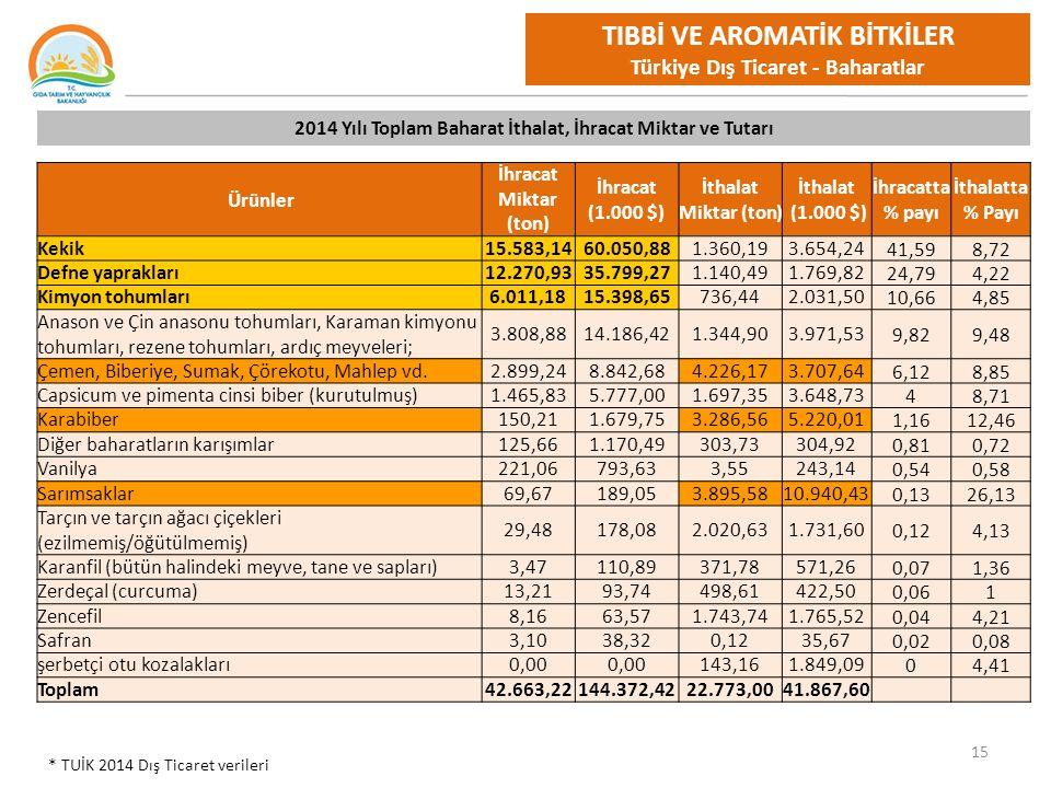 15 TIBBİ VE AROMATİK BİTKİLER Türkiye Dış Ticaret - Baharatlar Ürünler İhracat Miktar (ton) İhracat (1.000 $) İthalat Miktar (ton) İthalat (1.000 $) İhracatta % payı İthalatta % Payı Kekik15.583,1460.050,881.360,193.654,2441,598,72 Defne yaprakları12.270,9335.799,271.140,491.769,8224,794,22 Kimyon tohumları6.011,1815.398,65736,442.031,5010,664,85 Anason ve Çin anasonu tohumları, Karaman kimyonu tohumları, rezene tohumları, ardıç meyveleri; 3.808,8814.186,421.344,903.971,539,829,48 Çemen, Biberiye, Sumak, Çörekotu, Mahlep vd.2.899,248.842,684.226,173.707,646,128,85 Capsicum ve pimenta cinsi biber (kurutulmuş)1.465,835.777,001.697,353.648,7348,71 Karabiber150,211.679,753.286,565.220,011,1612,46 Diğer baharatların karışımlar125,661.170,49303,73304,920,810,72 Vanilya221,06793,633,55243,140,540,58 Sarımsaklar69,67189,053.895,5810.940,430,1326,13 Tarçın ve tarçın ağacı çiçekleri (ezilmemiş/öğütülmemiş) 29,48178,082.020,631.731,600,124,13 Karanfil (bütün halindeki meyve, tane ve sapları)3,47110,89371,78571,260,071,36 Zerdeçal (curcuma)13,2193,74498,61422,500,061 Zencefil8,1663,571.743,741.765,520,044,21 Safran3,1038,320,1235,670,020,08 şerbetçi otu kozalakları0,00 143,161.849,0904,41 Toplam42.663,22144.372,4222.773,0041.867,60 2014 Yılı Toplam Baharat İthalat, İhracat Miktar ve Tutarı * TUİK 2014 Dış Ticaret verileri