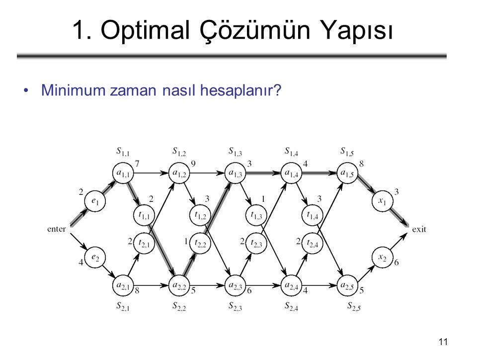 11 1. Optimal Çözümün Yapısı Minimum zaman nasıl hesaplanır