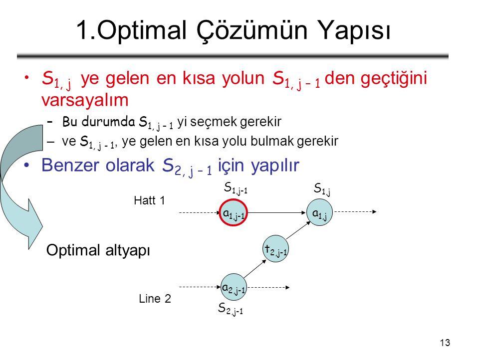 13 1.Optimal Çözümün Yapısı S 1, j ye gelen en kısa yolun S 1, j – 1 den geçtiğini varsayalım –Bu durumda S 1, j – 1 yi seçmek gerekir –ve S 1, j - 1, ye gelen en kısa yolu bulmak gerekir Benzer olarak S 2, j – 1 için yapılır a 1,j a 1,j-1 a 2,j-1 t 2,j-1 S 1,j S 1,j-1 S 2,j-1 Optimal altyapı Hatt 1 Line 2