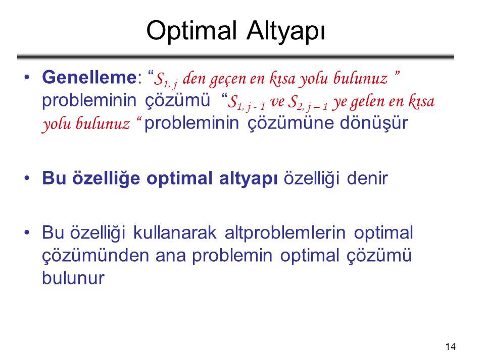 14 Optimal Altyapı Genelleme: S 1, j den geçen en kısa yolu bulunuz probleminin çözümü S 1, j - 1 ve S 2, j – 1 ye gelen en kısa yolu bulunuz probleminin çözümüne dönüşür Bu özelliğe optimal altyapı özelliği denir Bu özelliği kullanarak altproblemlerin optimal çözümünden ana problemin optimal çözümü bulunur