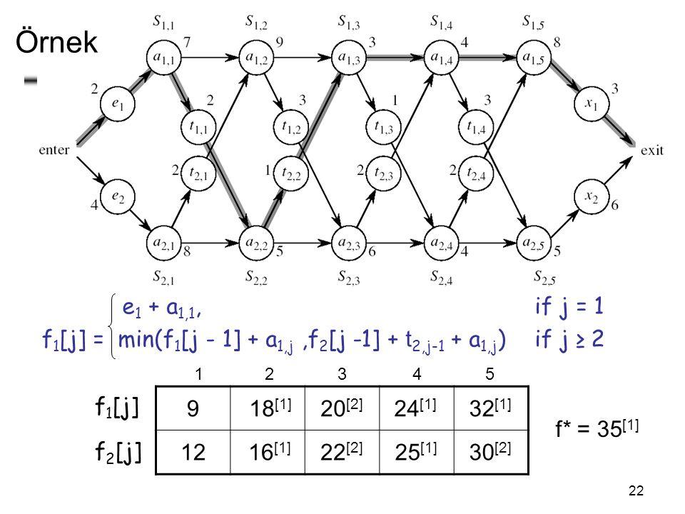 22 Örnek e 1 + a 1,1, if j = 1 f 1 [j] = min(f 1 [j - 1] + a 1,j,f 2 [j -1] + t 2,j-1 + a 1,j ) if j ≥ 2 f* = 35 [1] f 1 [j] f 2 [j] 12345 9 1216 [1] 18 [1] 20 [2] 22 [2] 24 [1] 25 [1] 32 [1] 30 [2]