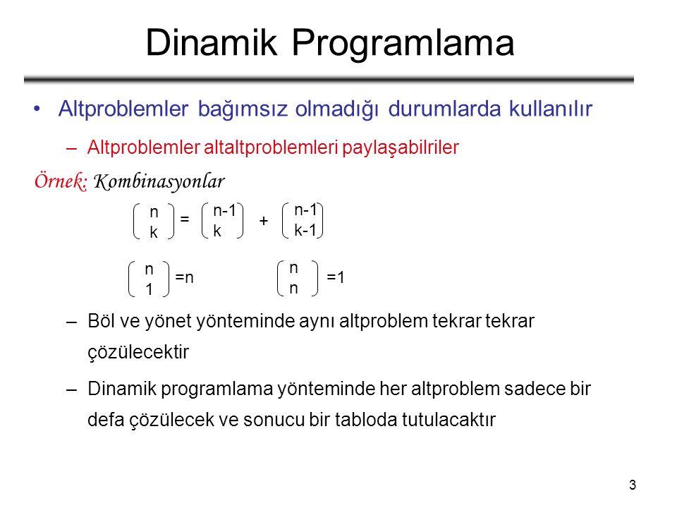 3 Dinamik Programlama Altproblemler bağımsız olmadığı durumlarda kullanılır –Altproblemler altaltproblemleri paylaşabilriler Örnek: Kombinasyonlar –Böl ve yönet yönteminde aynı altproblem tekrar tekrar çözülecektir –Dinamik programlama yönteminde her altproblem sadece bir defa çözülecek ve sonucu bir tabloda tutulacaktır nknk n-1 k n-1 k-1 = + n1n1 nnnn =n=n =1