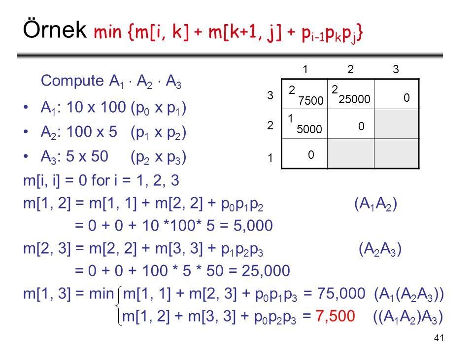 41 Örnek min {m[i, k] + m[k+1, j] + p i-1 p k p j } Compute A 1  A 2  A 3 A 1 : 10 x 100 (p 0 x p 1 ) A 2 : 100 x 5 (p 1 x p 2 ) A 3 : 5 x 50 (p 2 x p 3 ) m[i, i] = 0 for i = 1, 2, 3 m[1, 2] = m[1, 1] + m[2, 2] + p 0 p 1 p 2 (A 1 A 2 ) = 0 + 0 + 10 *100* 5 = 5,000 m[2, 3] = m[2, 2] + m[3, 3] + p 1 p 2 p 3 (A 2 A 3 ) = 0 + 0 + 100 * 5 * 50 = 25,000 m[1, 3] = min m[1, 1] + m[2, 3] + p 0 p 1 p 3 = 75,000 (A 1 (A 2 A 3 )) m[1, 2] + m[3, 3] + p 0 p 2 p 3 = 7,500 ((A 1 A 2 )A 3 ) 0 0 0 1 1 2 2 3 3 5000 1 25000 2 7500 2