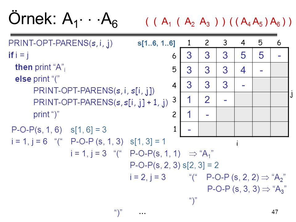 47 Örnek: A 1    A 6 33355- 3334- 333- 12- 1- - 1 1 236 2 3 6 i j 45 4 5 PRINT-OPT-PARENS( s, i, j ) if i = j then print A i else print ( PRINT-OPT-PARENS( s, i, s[i, j] ) PRINT-OPT-PARENS( s, s[i, j] + 1, j ) print ) P-O-P(s, 1, 6)s[1, 6] = 3 i = 1, j = 6 ( P-O-P (s, 1, 3) s[1, 3] = 1 i = 1, j = 3 ( P-O-P(s, 1, 1)  A 1 P-O-P(s, 2, 3) s[2, 3] = 2 i = 2, j = 3 ( P-O-P (s, 2, 2)  A 2 P-O-P (s, 3, 3)  A 3 ) (( ( A 4 A 5 ) A 6 ) )A1A1 (A2A2 A3A3 )) … ( s[1..6, 1..6]