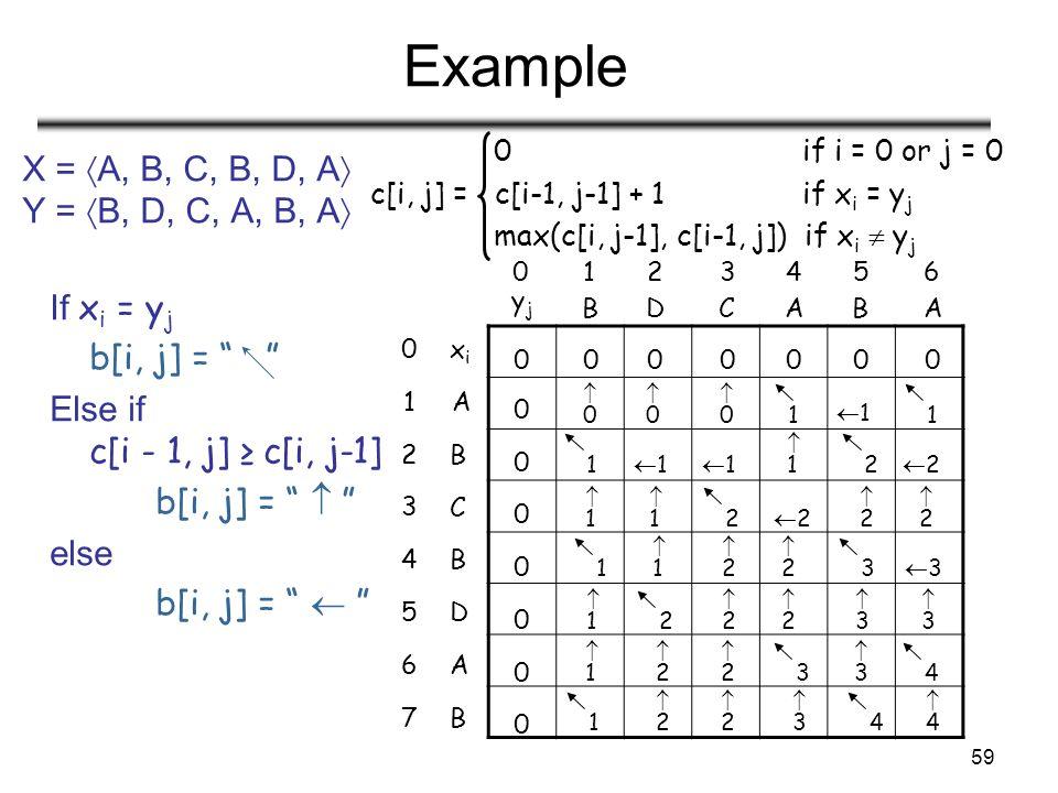 59 Example X =  A, B, C, B, D, A  Y =  B, D, C, A, B, A  0 if i = 0 or j = 0 c[i, j] = c[i-1, j-1] + 1 if x i = y j max(c[i, j-1], c[i-1, j]) if x i  y j 0126345 yjyj BDACAB 5 1 2 0 3 4 6 7 D A B xixi C B A B 0000000 0 0 0 0 0 0 0 00 00 00 1 11 1 1 11 11 11 2 22 11 11 2 22 22 22 1 11 22 22 3 33 11 2 22 22 33 33 11 22 33 22 3 4 1 22 22 33 4 44 If x i = y j b[i, j] = Else if c[i - 1, j] ≥ c[i, j-1] b[i, j] =  else b[i, j] = 