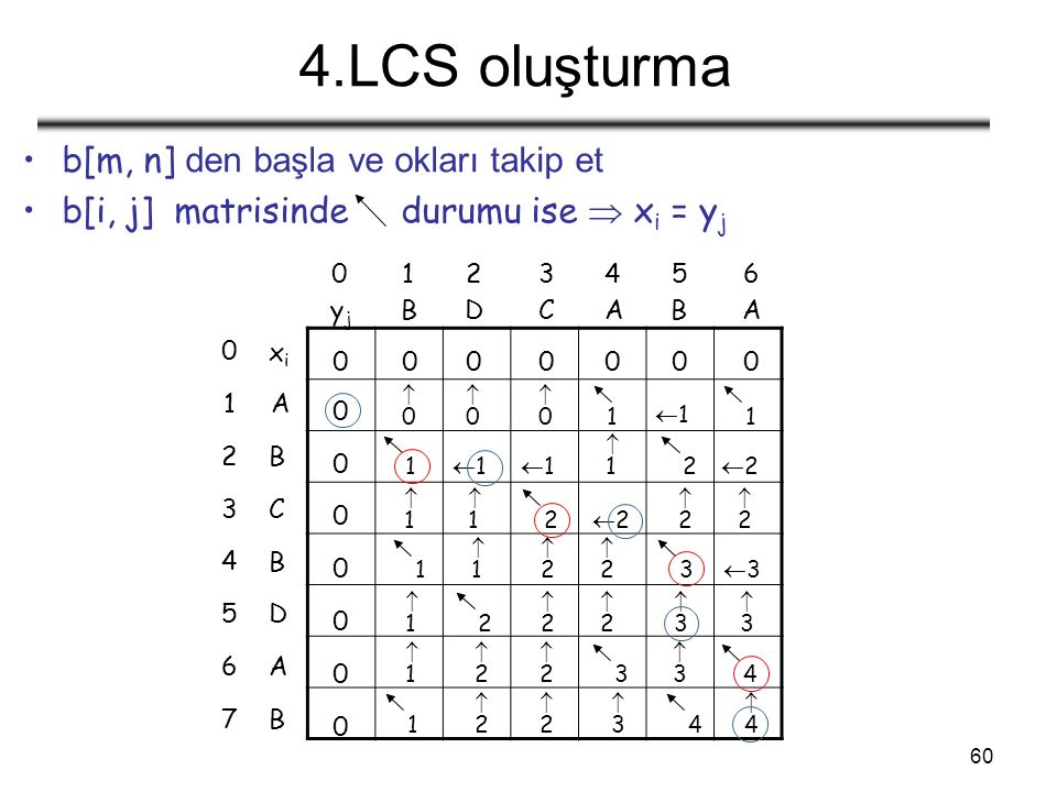 60 4.LCS oluşturma b[m, n] den başla ve okları takip et b[i, j] matrisinde durumu ise  x i = y j 0126345 yjyj BDACAB 5 1 2 0 3 4 6 7 D A B xixi C B A B 0000000 0 0 0 0 0 0 0 00 00 00 1 11 1 1 11 11 11 2 22 11 11 2 22 22 22 1 11 22 22 3 33 11 2 22 22 33 33 11 22 33 22 3 4 1 22 22 33 4 44