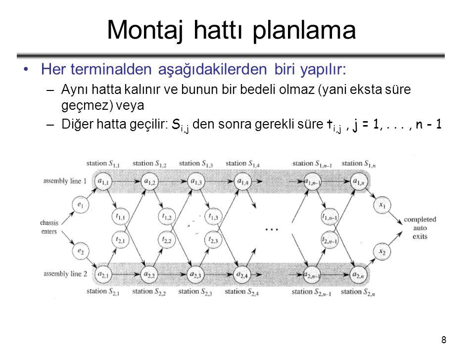 9 Montaj hattı planlama Problem: 1.veya 2.