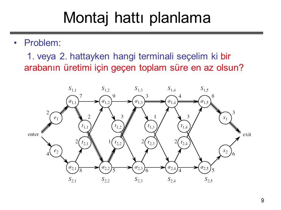 40 Örnek: min {m[i, k] + m[k+1, j] + p i-1 p k p j } m[2, 2] + m[3, 5] + p 1 p 2 p 5 m[2, 3] + m[4, 5] + p 1 p 3 p 5 m[2, 4] + m[5, 5] + p 1 p 4 p 5 1 1 236 2 3 6 i j 45 4 5 m[2, 5] = min m[i, j] değerleri sadece önceden hesaplanmış değerlere bağlıdır k = 2 k = 3 k = 4