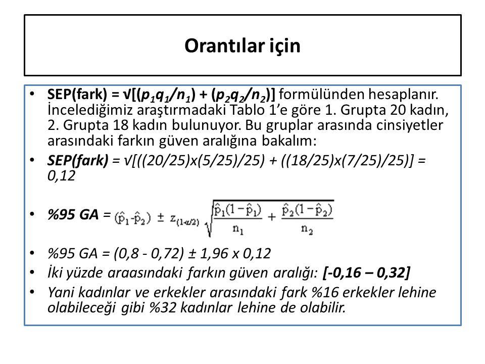 Orantılar için SEP(fark) = √[(p 1 q 1 /n 1 ) + (p 2 q 2 /n 2 )] formülünden hesaplanır.