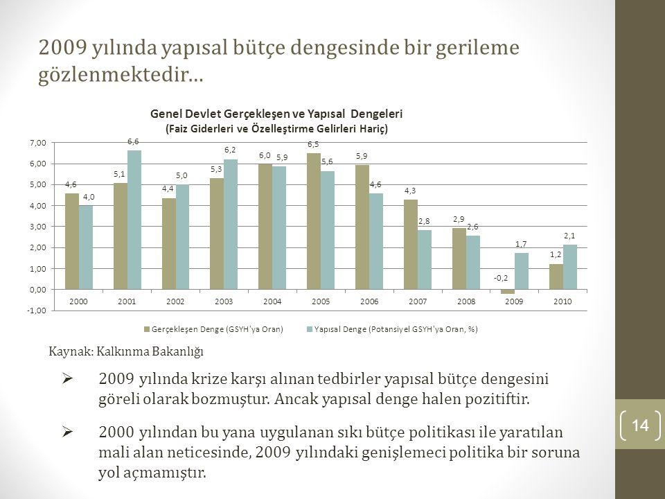 2009 yılında yapısal bütçe dengesinde bir gerileme gözlenmektedir… 14  2009 yılında krize karşı alınan tedbirler yapısal bütçe dengesini göreli olara
