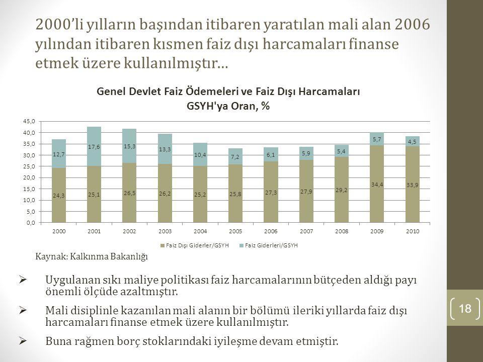 18 2000'li yılların başından itibaren yaratılan mali alan 2006 yılından itibaren kısmen faiz dışı harcamaları finanse etmek üzere kullanılmıştır…  Uy