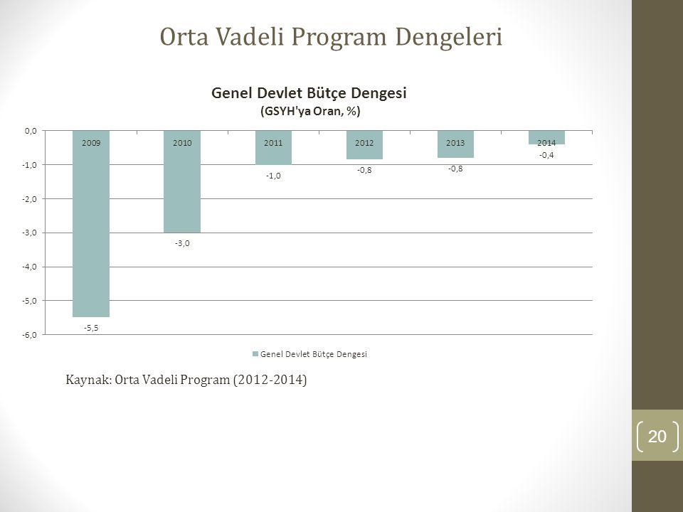 20 Orta Vadeli Program Dengeleri Kaynak: Orta Vadeli Program (2012-2014)