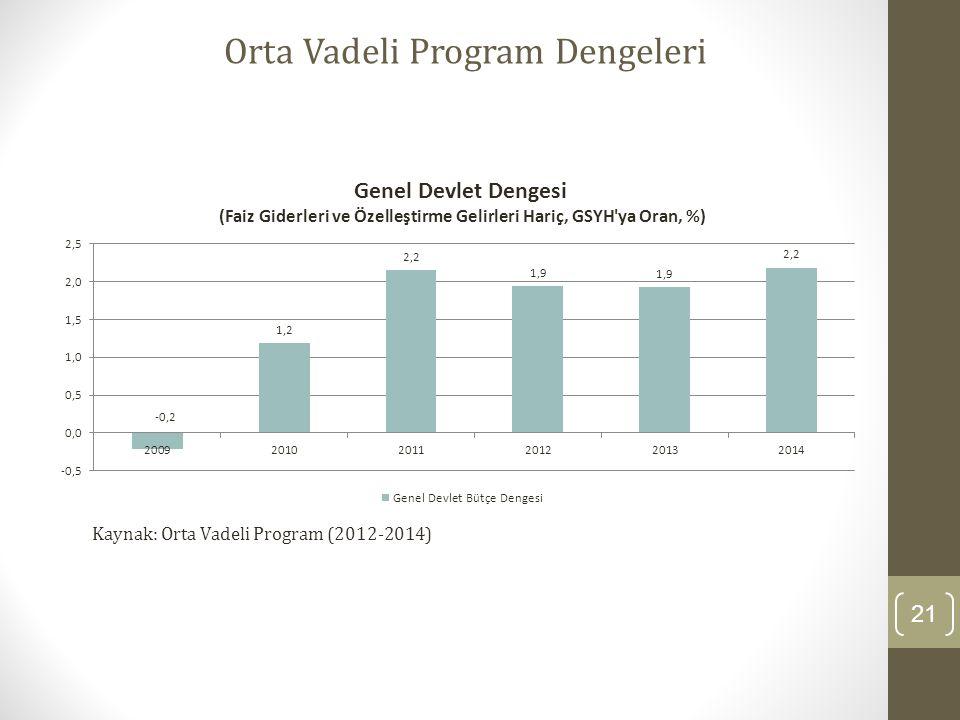 21 Orta Vadeli Program Dengeleri Kaynak: Orta Vadeli Program (2012-2014)
