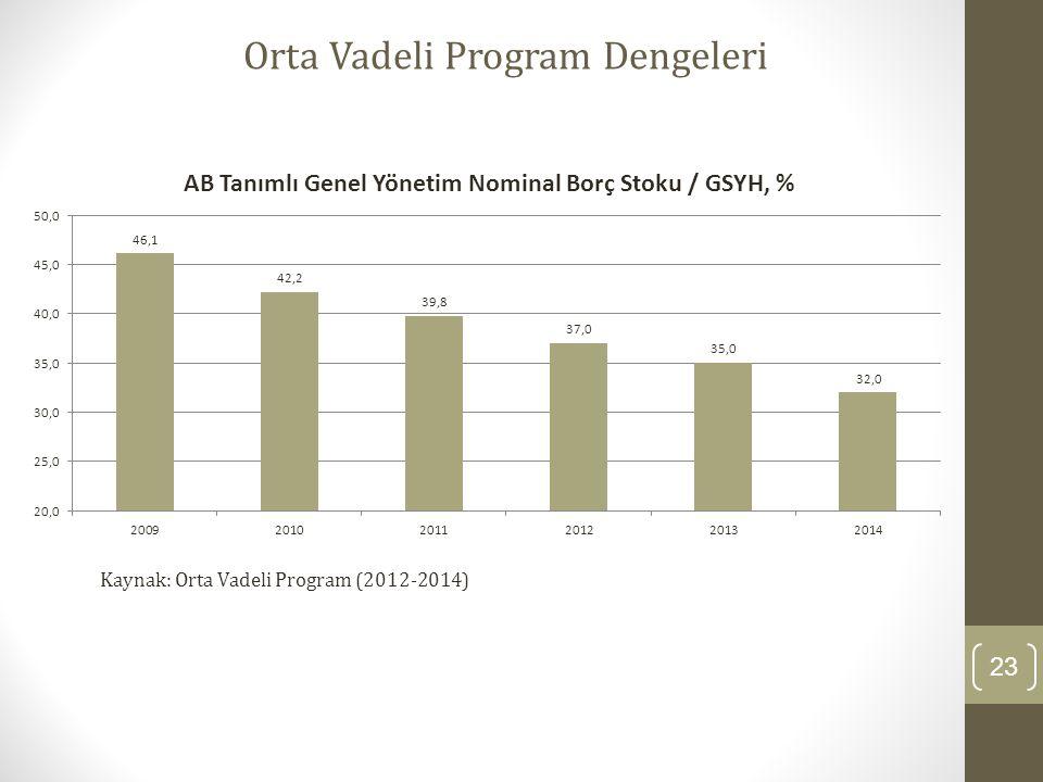 23 Orta Vadeli Program Dengeleri Kaynak: Orta Vadeli Program (2012-2014)