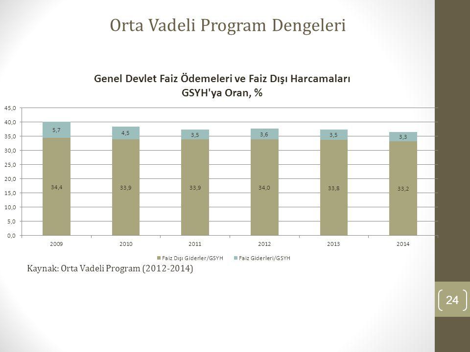 24 Orta Vadeli Program Dengeleri Kaynak: Orta Vadeli Program (2012-2014)