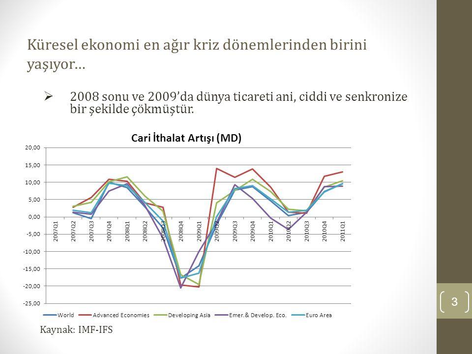 Küresel ekonomi en ağır kriz dönemlerinden birini yaşıyor… 3 Kaynak: IMF-IFS  2008 sonu ve 2009'da dünya ticareti ani, ciddi ve senkronize bir şekild