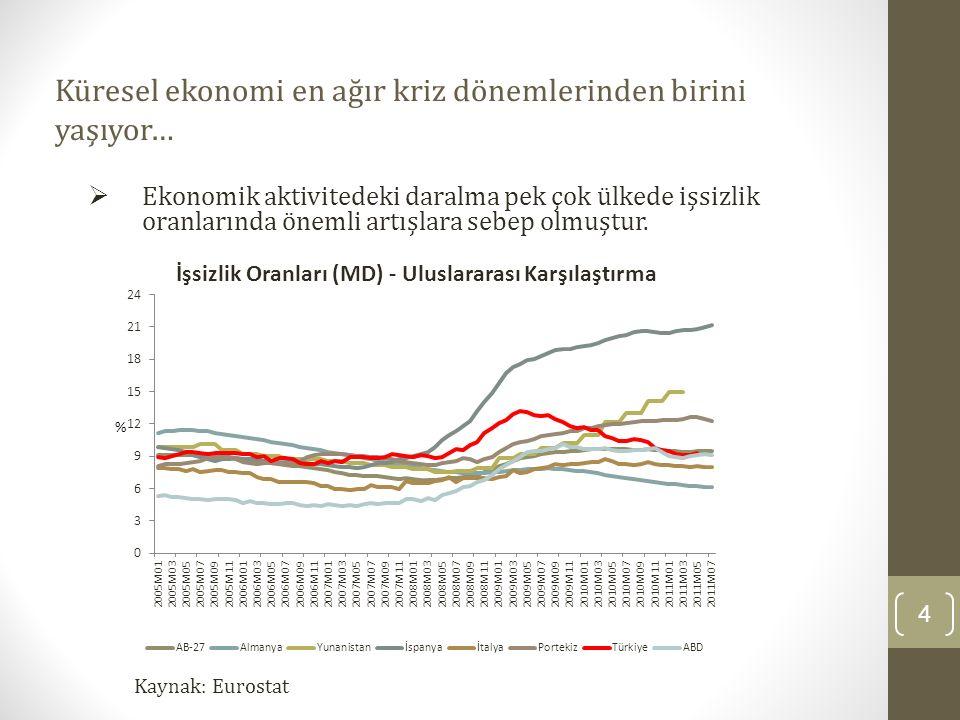 Küresel ekonomi en ağır kriz dönemlerinden birini yaşıyor… 4 Kaynak: Eurostat  Ekonomik aktivitedeki daralma pek çok ülkede işsizlik oranlarında önem