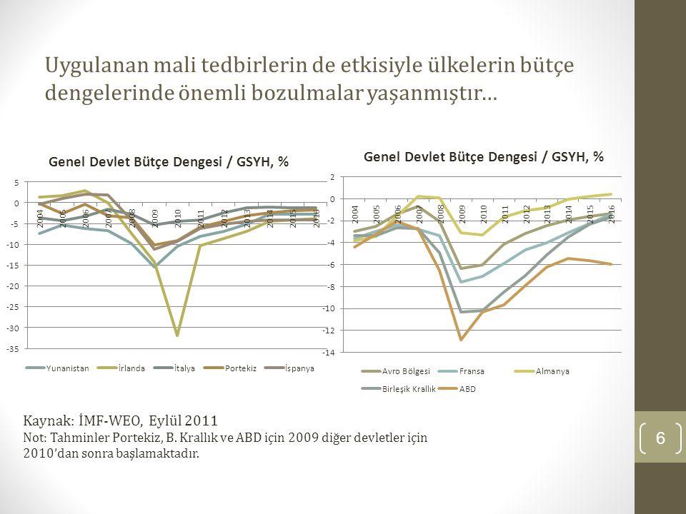 Uygulanan mali tedbirlerin de etkisiyle ülkelerin bütçe dengelerinde önemli bozulmalar yaşanmıştır… 6 Kaynak: İMF-WEO, Eylül 2011 Not: Tahminler Porte