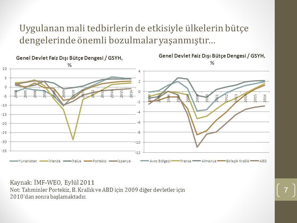 Uygulanan mali tedbirlerin de etkisiyle ülkelerin kamu borç stoklarında ciddi artışlar olmuştur… 8 Kaynak: İMF-WEO, Eylül 2011 Not: Tahminler Portekiz, B.